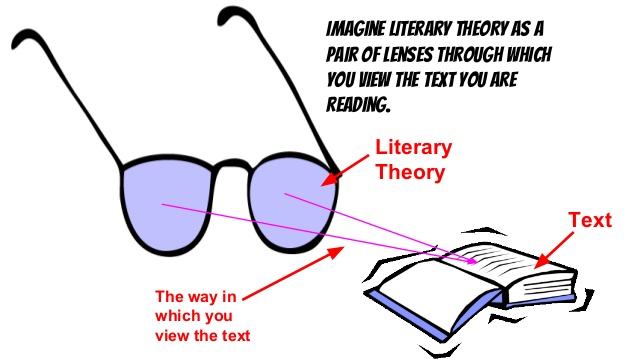 traditional approaches to literary criticism Eng 202 quiz- critical approaches to literature study guide by kelseynevius includes 10 questions covering vocabulary, terms and more quizlet flashcards, activities and games help you improve your grades.